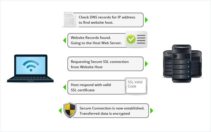 What Is SSL & How It Works ?