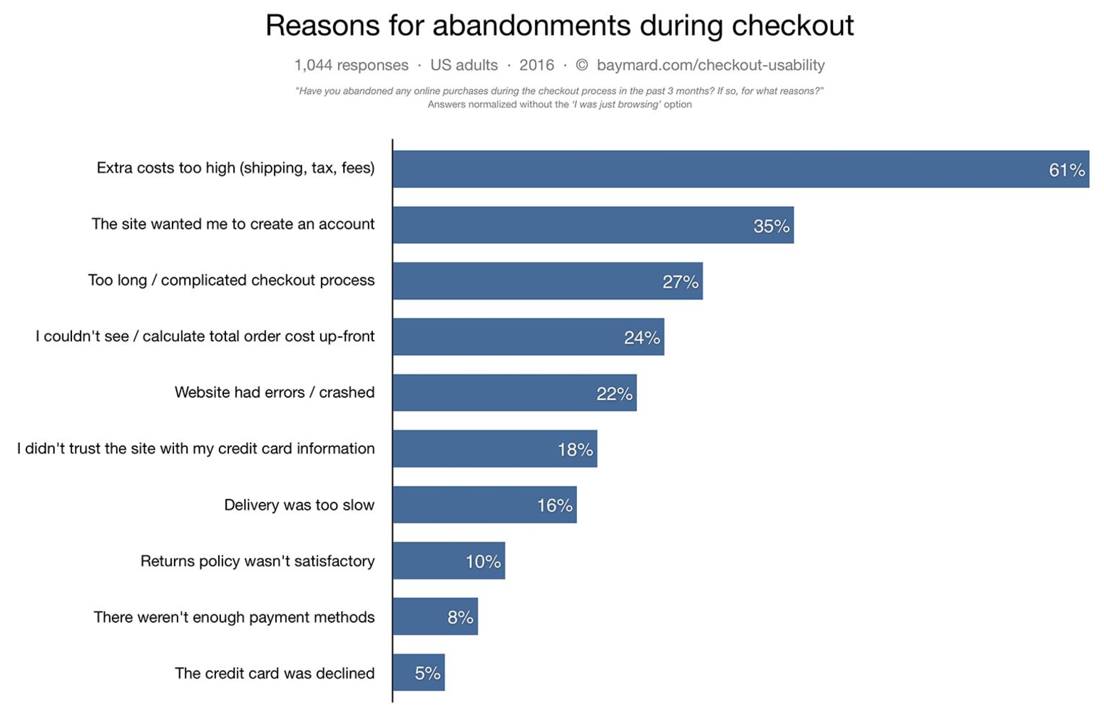 Baymard Reasons For E-Commerce Shopping Cart Abandonment