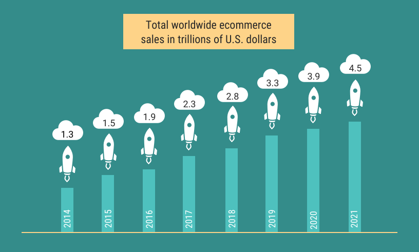 Global Retail E-Commerce Sales Reach